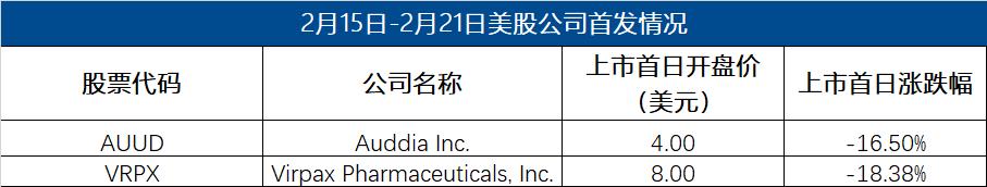 境外IPO周报|医疗保健公司涌入港美股市场,京东或迎第三家上市子公司