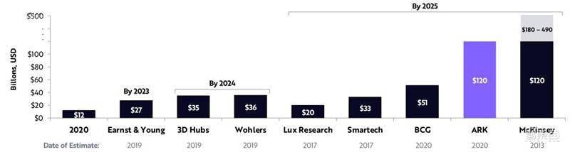 女版巴菲特的15个趋势预测:寻找下一个特斯拉,2021成为人生赢家  第59张