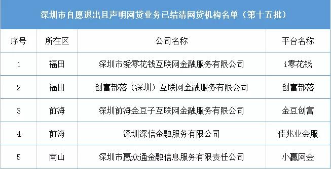 最新!深圳再公布6家自愿退出P2P名单 注意!这家P2P网贷机构失联