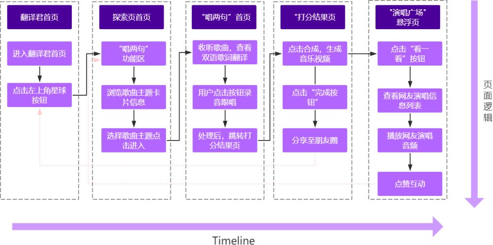 """英语学习类APP——腾讯翻译君""""唱两句""""功能产品策划案"""