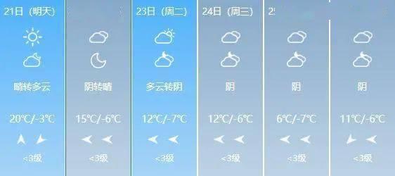20~24℃!山西开启升温模式!这个周末的天气是…  第2张