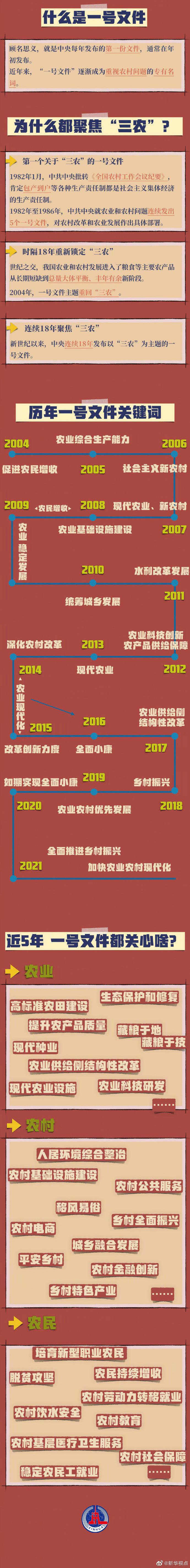 2021年中央一号文件发布,历年一号文件重点都为你划出来了