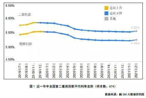 2月福州首套房贷平均利率为5%!短期内房贷利率仍有上浮可能?  第1张