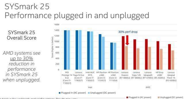 冷知识:笔记本电脑插电和不插电性能差异有多大?的照片 - 6