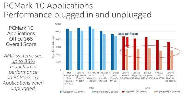冷知识:笔记本电脑插电和不插电性能差异有多大?的照片 - 4