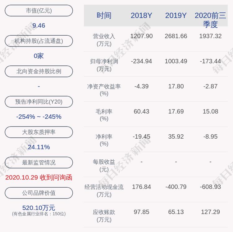 交易异动!园城黄金:近3个交易日上涨33.12%,无未披露的重大信息