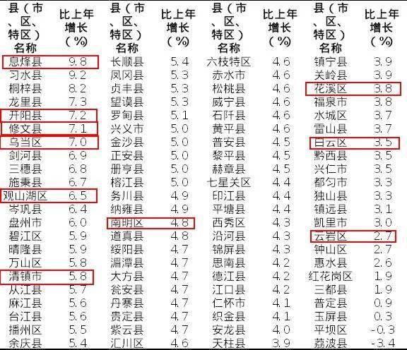 2020年玉溪各县区GDP_2020年陕西省各城市分县区GDP指标完成情况整理分析