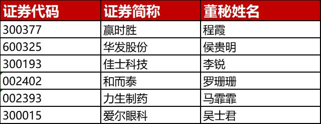 第十七届新财富金牌董秘评选、第四届新财富最佳IR港股公司评选候选名单预公示