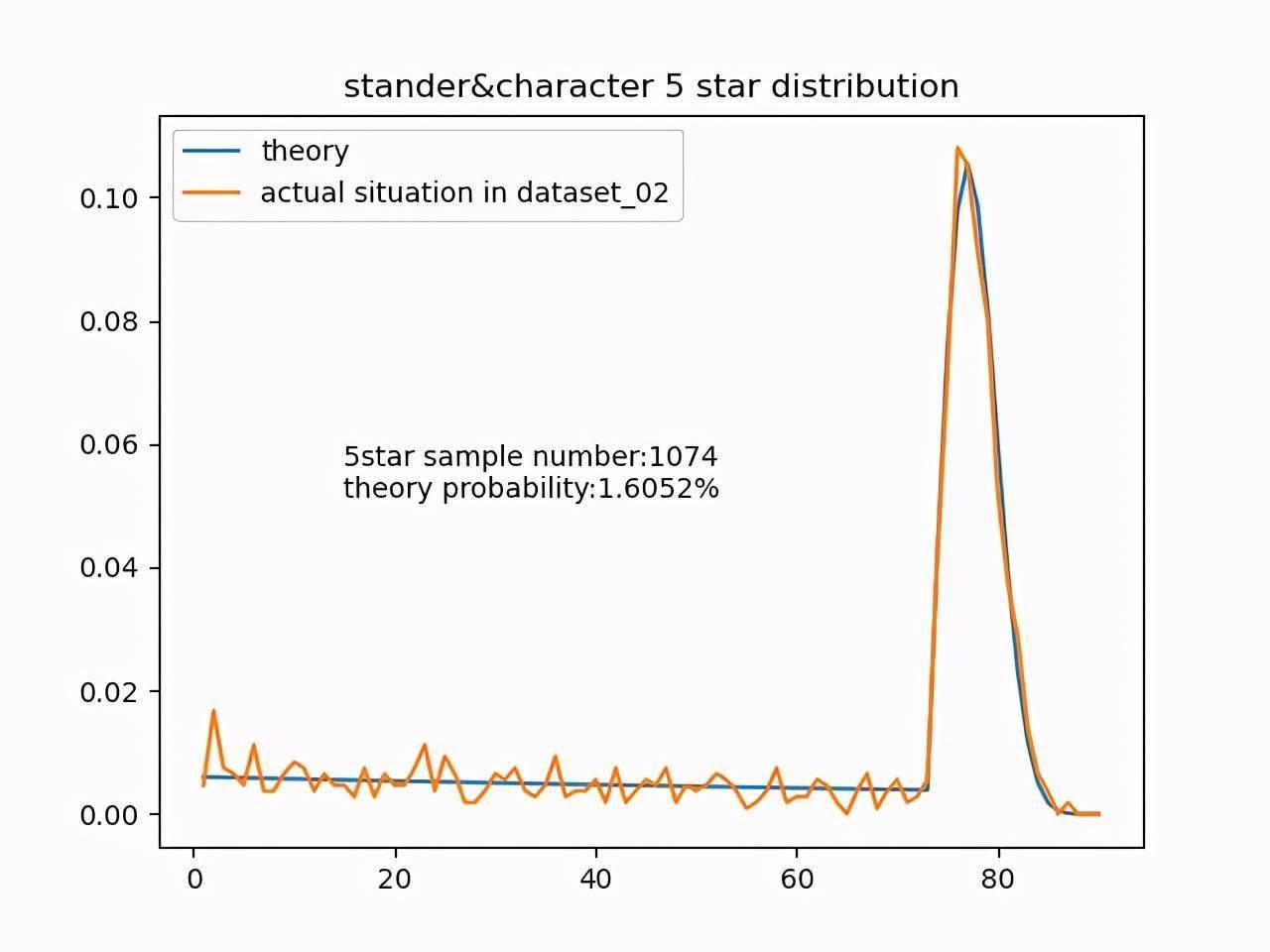 原神:几乎能肯定五星及四星的实际概率均高于公示值