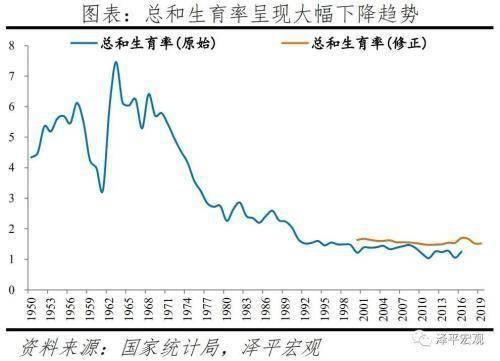 任泽平:国人结婚少了、离婚多了、结婚晚了,促进单身经济兴起,出生率降低、养老负担加重  第12张