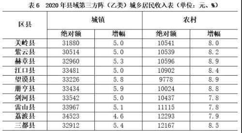 贵州2020年88个县GDP增速_2020年贵州88县GDP及增速出炉(2)