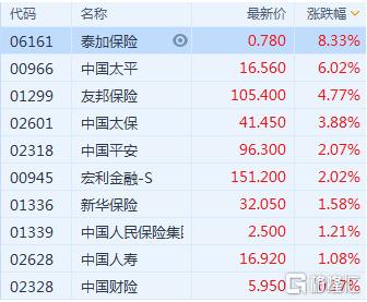 港股收评:恒指涨1.03%,航空、濠赌股大涨,纸业、黄金跌幅居前