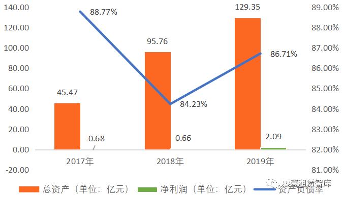 租赁公司案例 | 先锋租赁2020年发行ABS及ABN超190亿元 四大融资租赁产品服务宝马车系