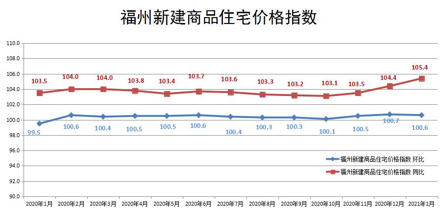 国家统计局公布最新房价数据!福州新房价格连涨一年?二手房价持续走高!  第2张