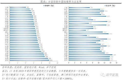 任泽平:国人结婚少了、离婚多了、结婚晚了,促进单身经济兴起,出生率降低、养老负担加重  第13张