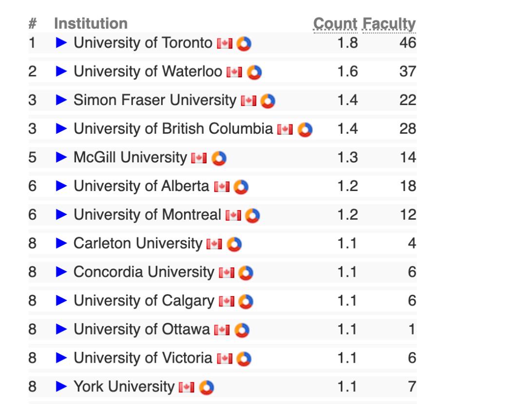 澳大利亚理科专业大学排名一览表 澳洲大学排名