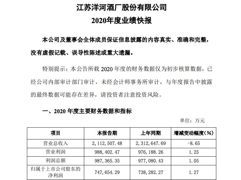 洋河股份去年净赚近75亿元!第四季度净利增23%