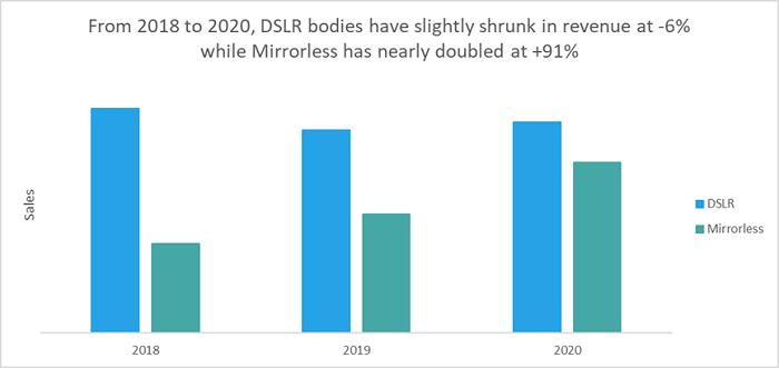二手市场报告:无反光镜相机将取代数码单反引领未来十年的发展
