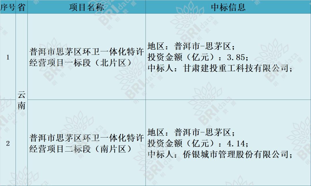 [基建招投标项目每日更新(2021-02-25)]