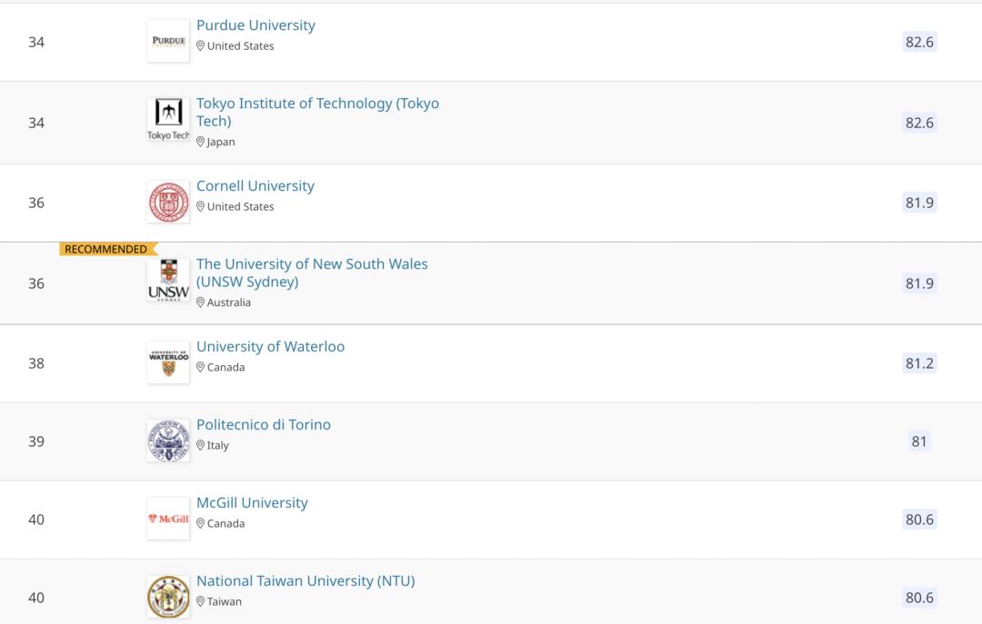 首发!2021QS世界大学学科排名发布!MIT哈佛实力碾压,冲进前10的中国大学是...