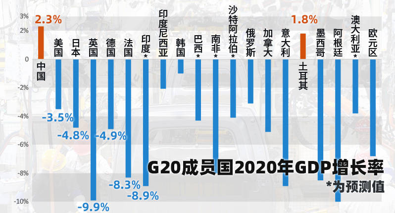 g20全球gdp排名_大国崩溃与你我的关系 中国人均GDP将超越美国