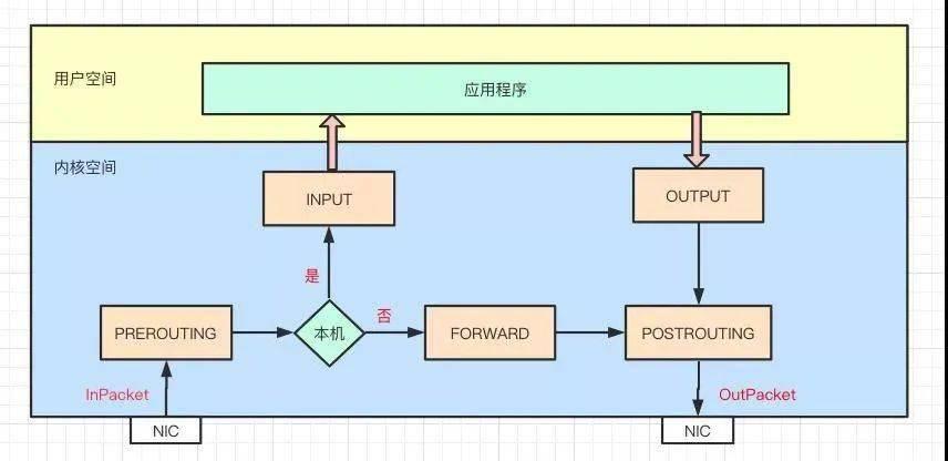 tranceroute是基于什么原理_上.环是什么原理