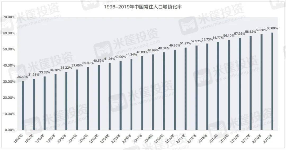 发达国家人口布局_人口普查