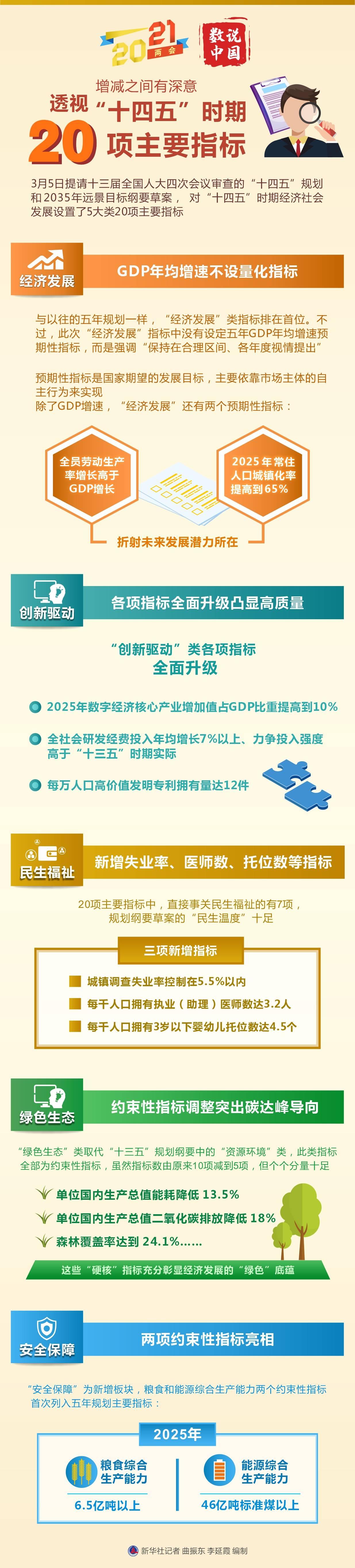 """全国两会数说中国调整中间有深刻含义:透视""""十四五""""阶段20项"""