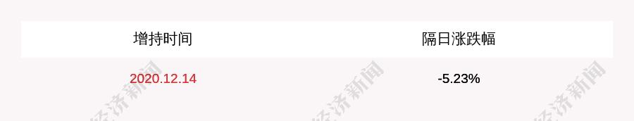 欢瑞世纪:董事长赵宇成增持约216万股,涨幅过半