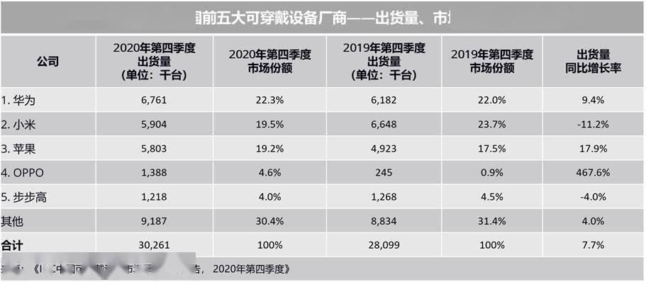 华为手表排行_2021智能手表续航排名:华为第二苹果第五,这款国产手表成功登顶