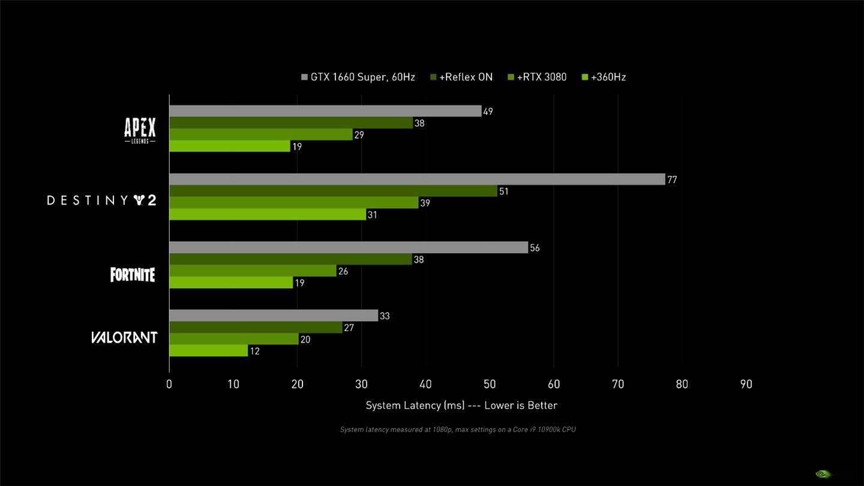《守望先锋》已支持英伟达 Reflex 技术:可降低最多 50% 的操作延迟