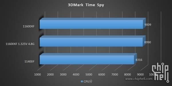 14nm最后的绽放!Intel 11代i5-11600KF/11400F测试偷跑的照片 - 8