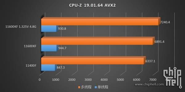 14nm最后的绽放!Intel 11代i5-11600KF/11400F测试偷跑的照片 - 12