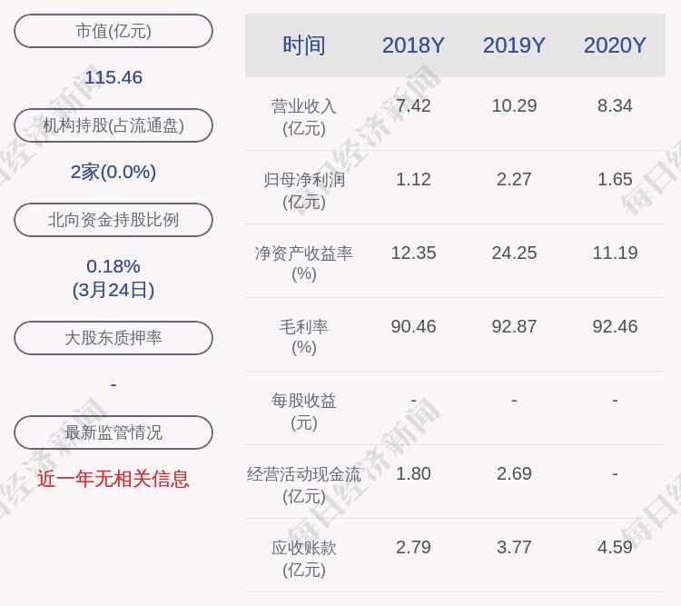 复旦张江:2020年度净利润约1.65亿元,同比下降27.58%