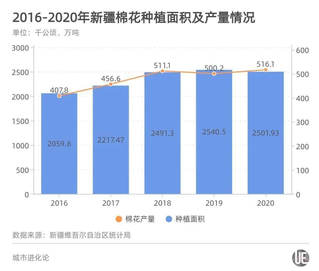 2020年新疆棉花拉动GDP_2020年中国新疆棉花种植面积及产量情况分析