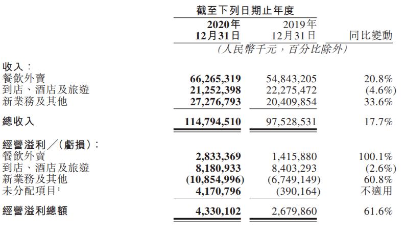 美团2020年财报:营收首破千亿,470万骑手就业增收
