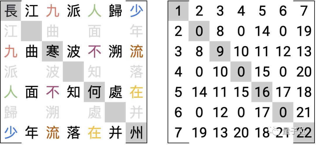 妙哉!用文言文编程 竟从28万行唐诗中找出了对称矩阵的照片 - 7