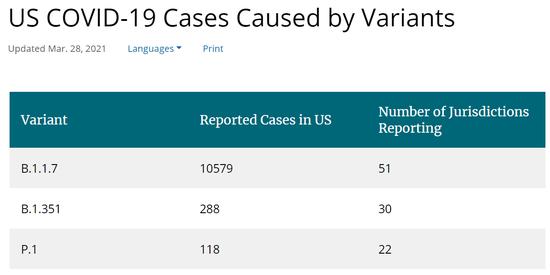 美CDC已报告超1万例变异新冠病毒病例 涉3种毒株