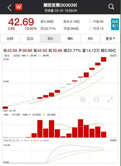 """碳中性""""板王""""17连板!每年亏损1.75家的股票将被""""封顶"""",行业龙头股将聚焦业绩,""""毛18""""名单将出炉"""