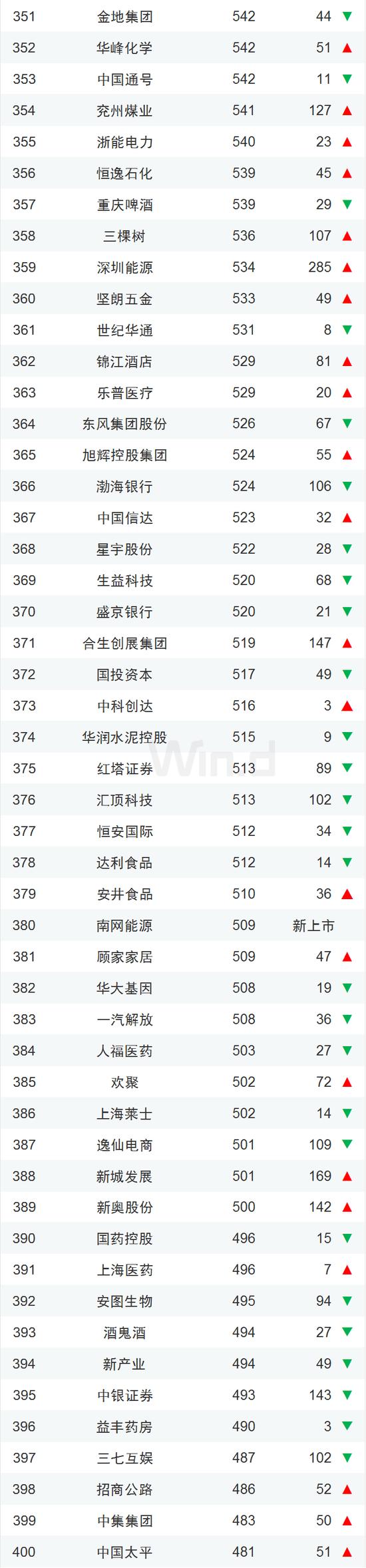 中国企业市值500强一览:腾讯阿里霸榜、茅台紧随其后的照片 - 9