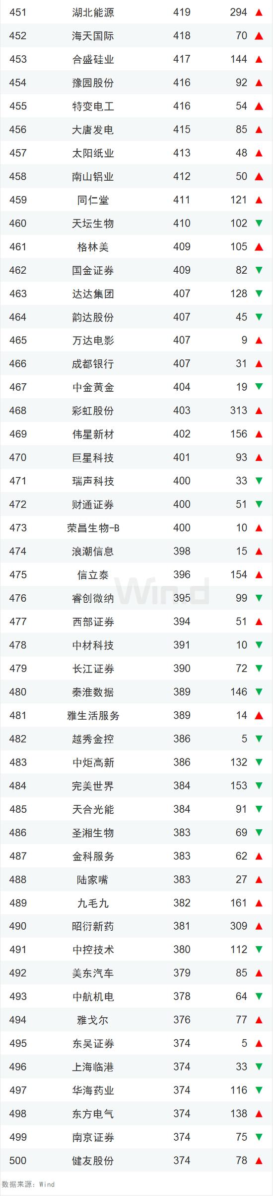 中国企业市值500强一览:腾讯阿里霸榜、茅台紧随其后的照片 - 11