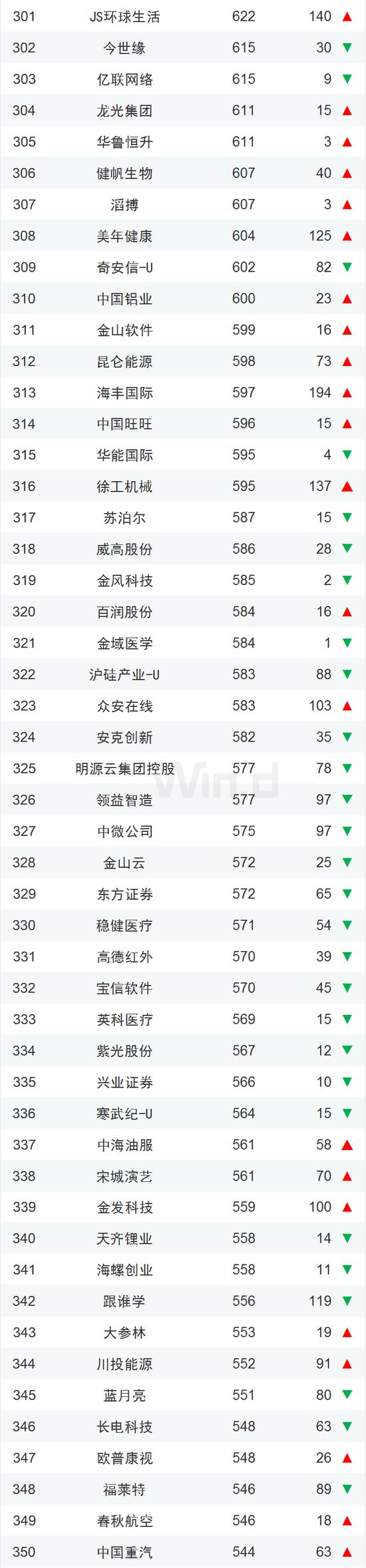 中国企业市值500强一览:腾讯阿里霸榜、茅台紧随其后的照片 - 8