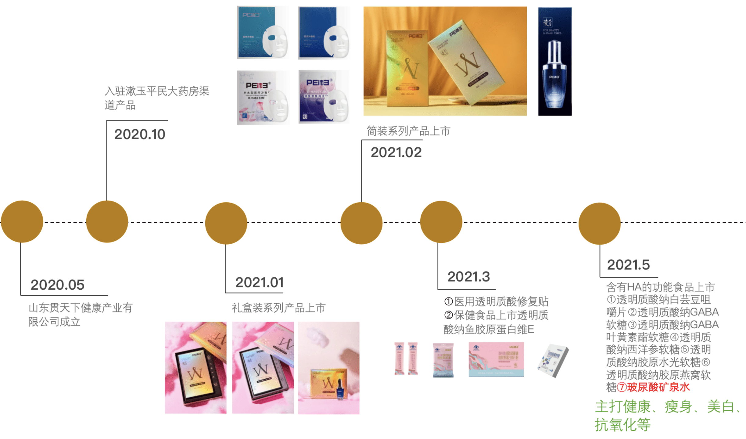 山东贯天下健康:打造美容护肤国产高端品牌