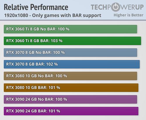 NVIDIA Resizable BAR 22款游戏加速实测:最高达20%  第6张