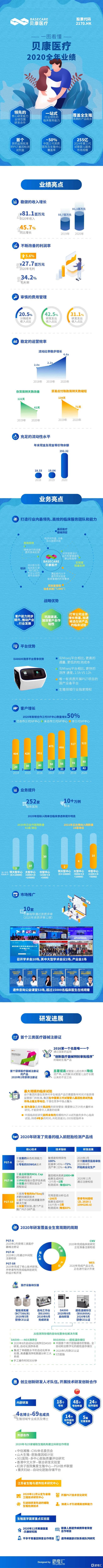 一图看懂贝康医疗(2170.HK)2020全年业绩