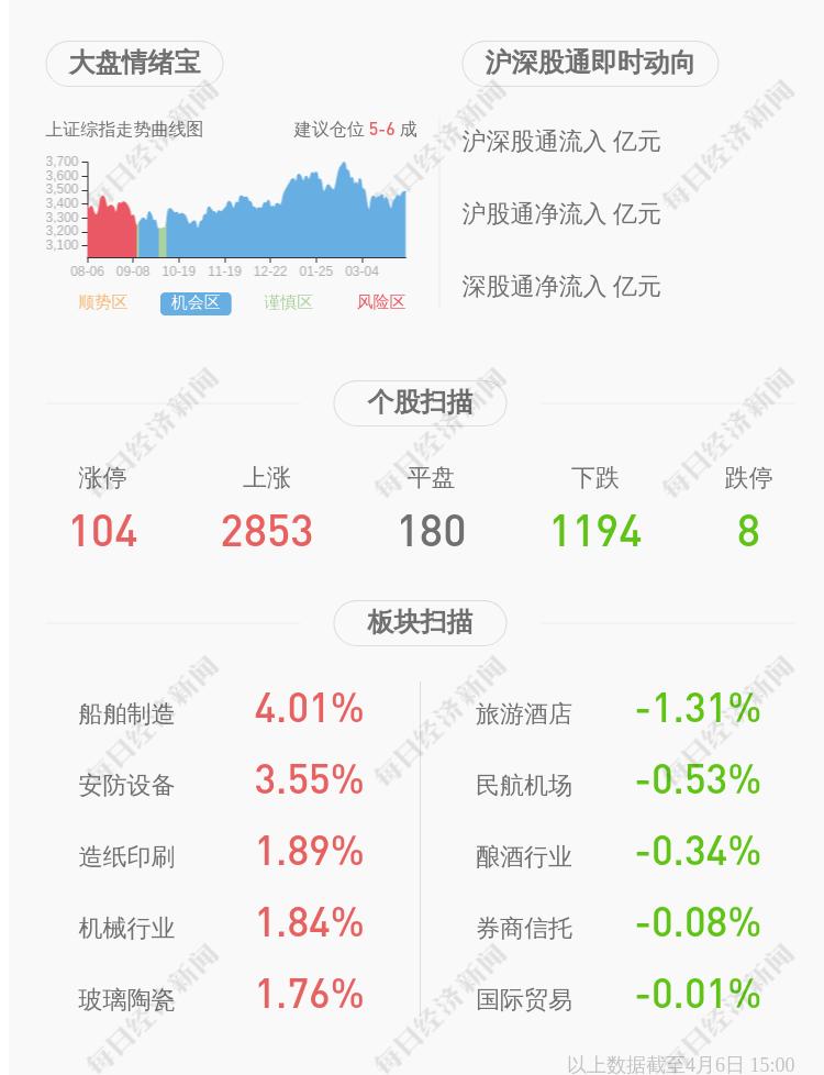 振德医疗:约1.20亿股限售股4月12日解禁,占比52.68%