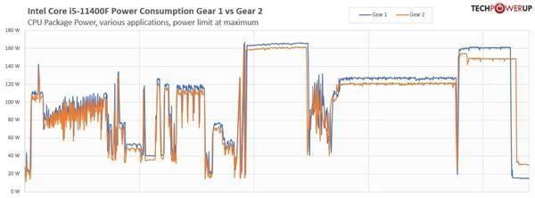 新发现:11代酷睿在两种内存Gear配置模式下性能有差别