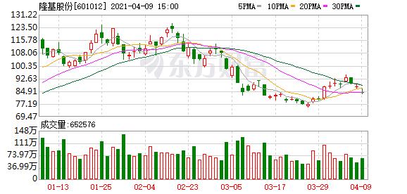 _北向资金今日净流出8.07亿元大幅净买入隆基股份2.65亿元