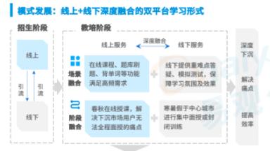新东方发布2022考研白皮书,大学业务未来会怎样