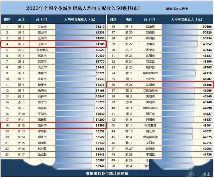 临海市2020年gdp多少_2020年度台州各县市区GDP排名揭晓 你们区排第几